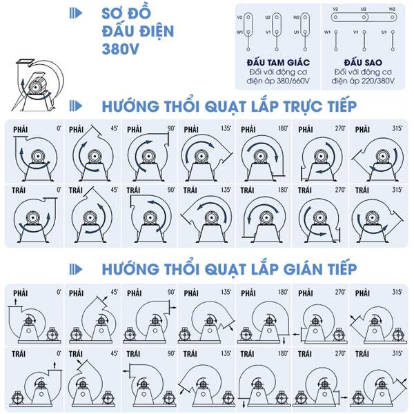 Cách đấu điện và cách chọn các hướng thổi